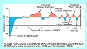 grafic temperatura milenara